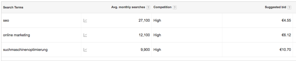 Im comparison: the search volume according to the Keyword Planer