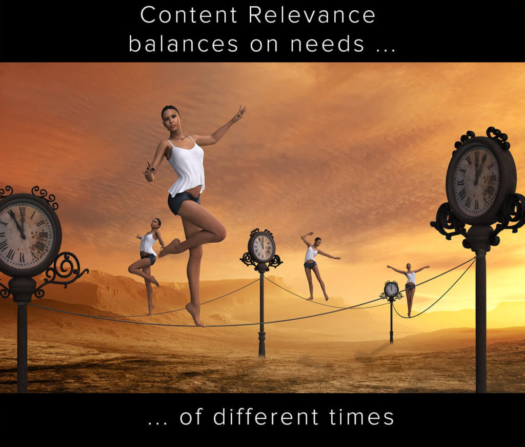 Content Relevance depends on the time of the query.